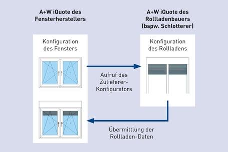 Grafik_AW_iQuote